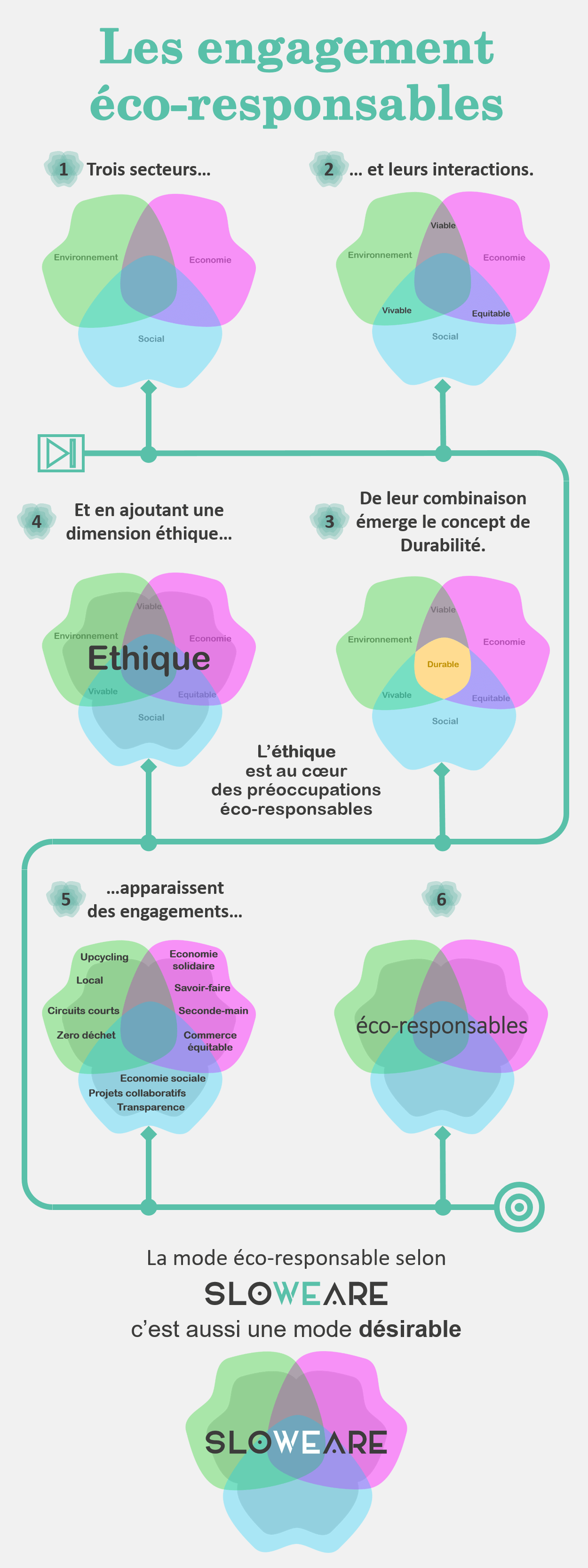 cheminement éco-responsable