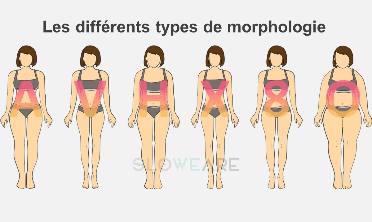 Vanity-sizing ou pourquoi votre taille varie d'un 38 à un 42 selon les marques Morphologie