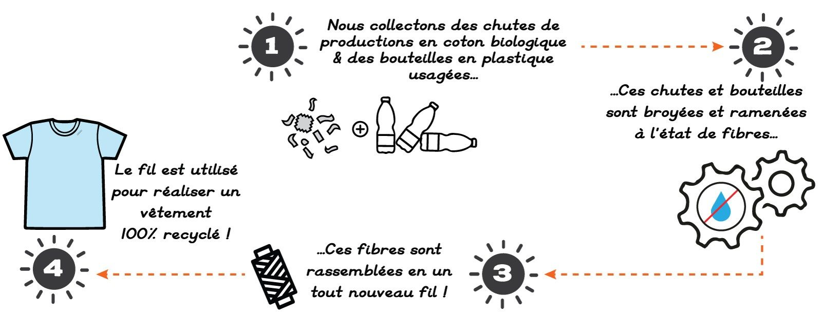 recyclage-t-shirt