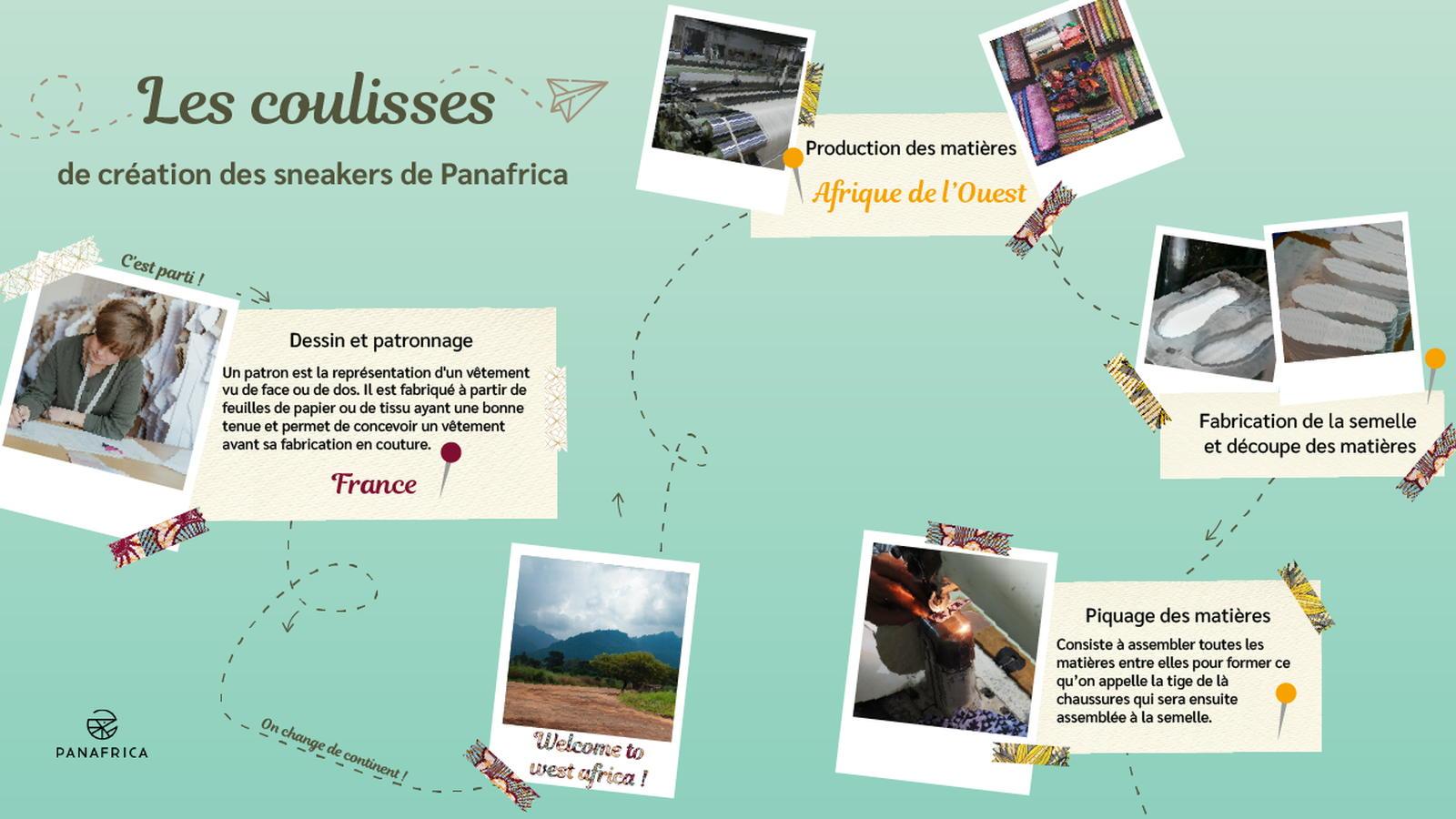Voyage dans les coulisses de fabrication d'une basket Panafrica - Frise 1